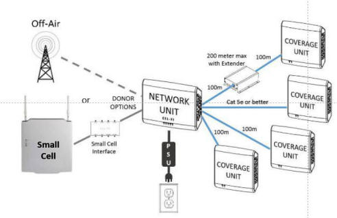 Hybrid Distributed Antenna Systems Hybrid Das