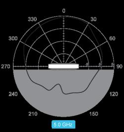Vertical 5 0 Ghz